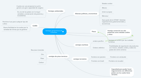 Mind Map: Ventajas geopoliticas de Colombia