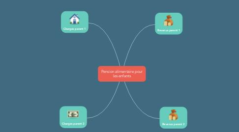 Mind Map: Pension alimentaire pour les enfants