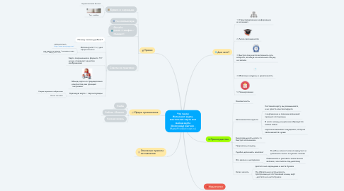 Mind Map: Что такое Интеллект-карта, ментальная карта или майнд карта (Александр Цыглин - MasterProduktivnosti.ru)