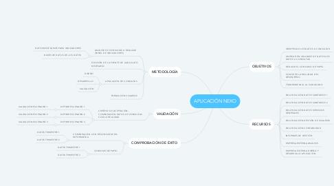 Mind Map: APLICACIÓN NEXO
