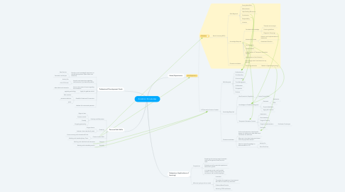 Mind Map: Academic Knowledge