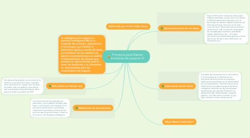 Mind Map: Principios para Diseñar Interfaces de usuarios (1)