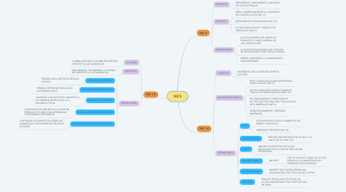 Mind Map: NICS