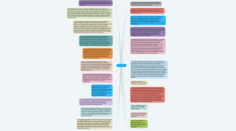 Mind Map: Norma ISAC