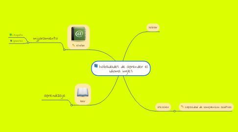 Mind Map: habilidades de aprender el idioma ingles