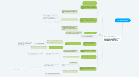 Mind Map: The Atlantic System