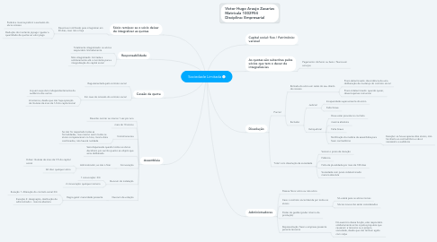 Mind Map: Sociedade Limitada
