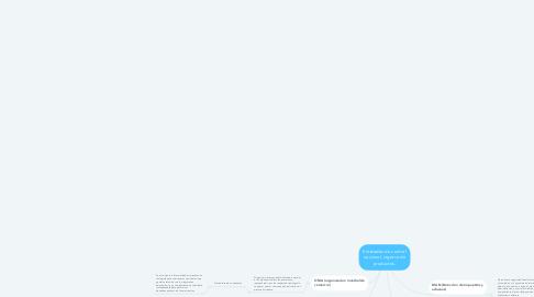 Mind Map: Entidades de control nacional, ingreso de productos.
