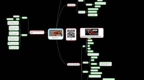 Mind Map: Biblical Law