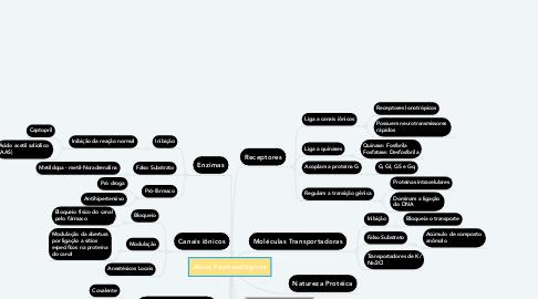Mind Map: Alvos Farmacológicos