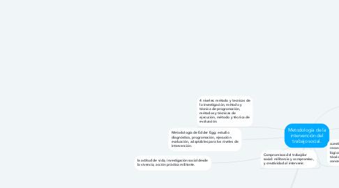 Mind Map: Metodología de la intervención del trabajo social.
