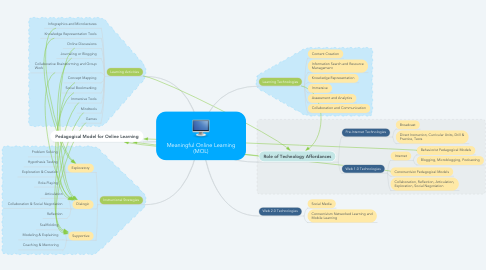 Mind Map: Meaningful Online Learning (MOL)