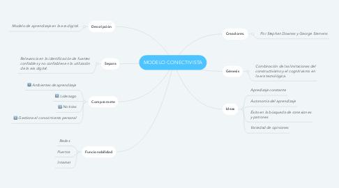 Mind Map: MODELO CONECTIVISTA