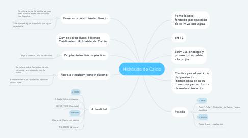 Mind Map: Hidróxido de Calcio