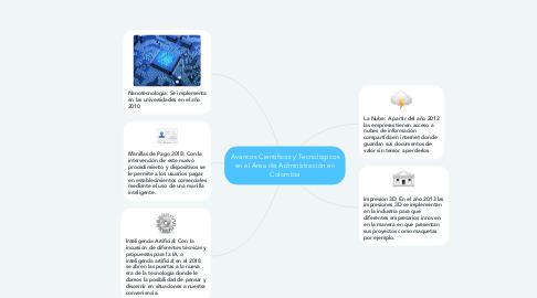 Mind Map: Avances Científicos y Tecnológicos en el Área de Administración en Colombia