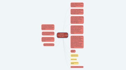 Mind Map: MARCO CONCEPTUAL DE LAS NIIF s