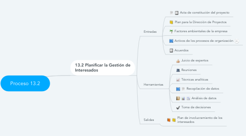 Mind Map: Proceso 13.2