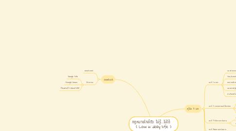 Mind Map: กฎหมายใกล้ตัว ไม่รู้...ไม่ได้    ( Law in daily life )