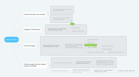 Mind Map: Design Ethics