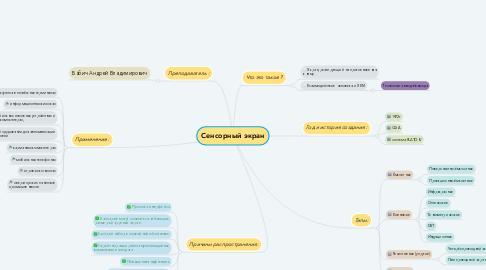 Mind Map: Сенсорный экран