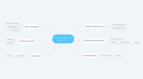 Mind Map: Principal Columbus Restructured