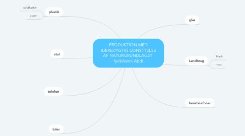 Mind Map: PRODUKTION MED BÆREDYGTIG UDNYTTELSE AF NATURGRUNDLAGET  fysik/kemi Abdi