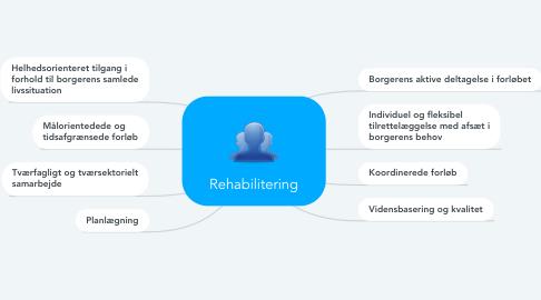 Mind Map: Rehabilitering