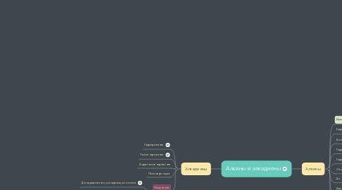Mind Map: Алкины и алкадиены