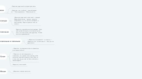 Mind Map: Слово «Верочка» в произведении Чернышевского Н.Г. «Что делать?»