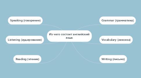 Mind Map: Из чего состоит английский язык