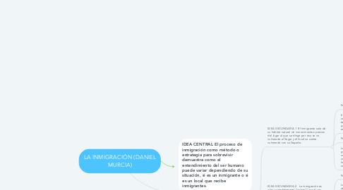 Mind Map: LA INMIGRACIÓN (DANIEL MURCIA)