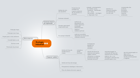 Mind Map: Ecologia industrial