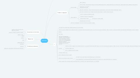 Mind Map: partners