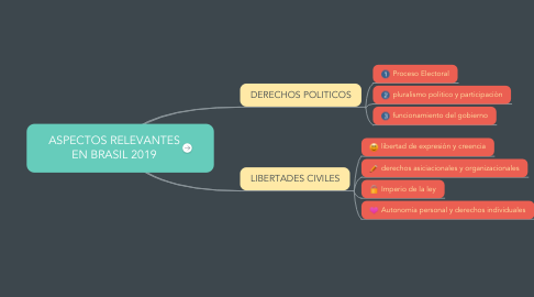 Mind Map: ASPECTOS RELEVANTES EN BRASIL 2019