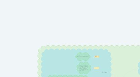 Mind Map: Ritmos biológicos y sueño/vigilia