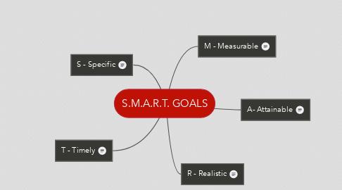 Mind Map: S.M.A.R.T. GOALS