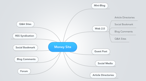 Mind Map: Money Site