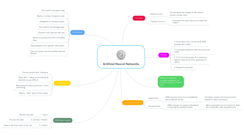 Mind Map: Artificial Neural Networks