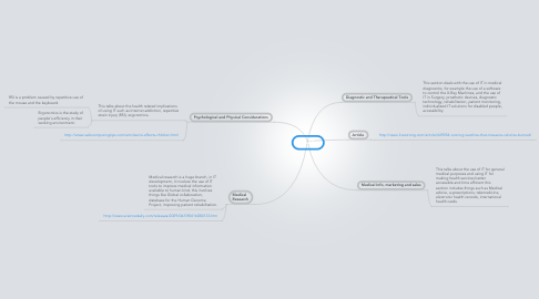 Mind Map: Health