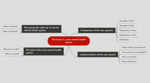 Mind Map: The look of  a new mental health system