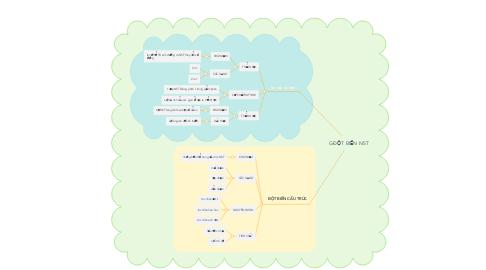 Mind Map: GĐỘT BIẾN NST