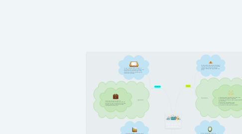 Mind Map: Ciclo de vida de un producto
