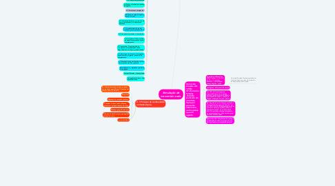 Mind Map: Direito e Politica
