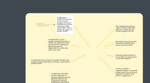Mind Map: Sistema Renina-Angiotensina-Aldosterona