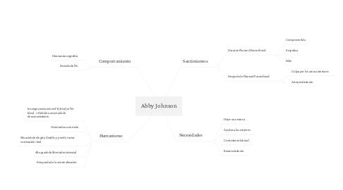 Mind Map: Abby Johnson