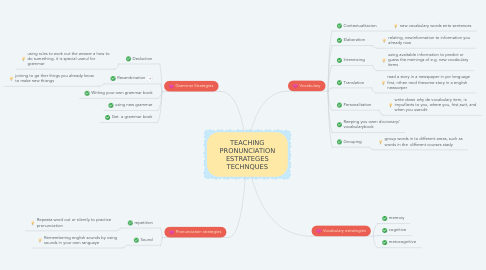 Mind Map: TEACHING PRONUNCIATION ESTRATEGES TECHNQUES