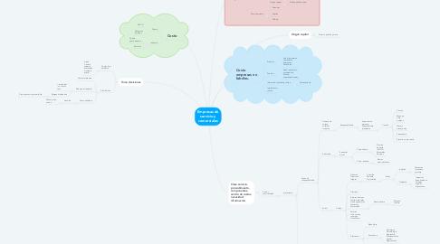Mind Map: Empresas de servicio y comerciales