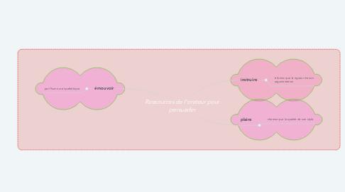 Mind Map: Ressources de l'orateur pour persuader