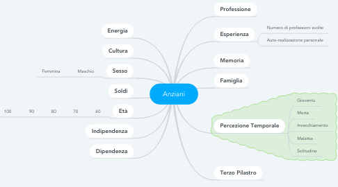 Mind Map: Anziani