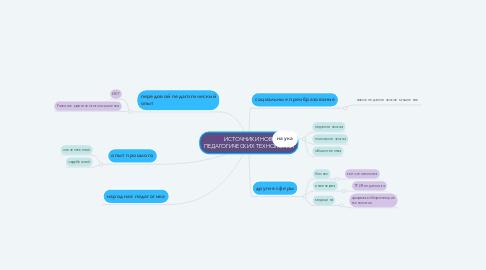 Mind Map: ИСТОЧНИКИ НОВЫХ ПЕДАГОГИЧЕСКИХ ТЕХНОЛОГИЙ